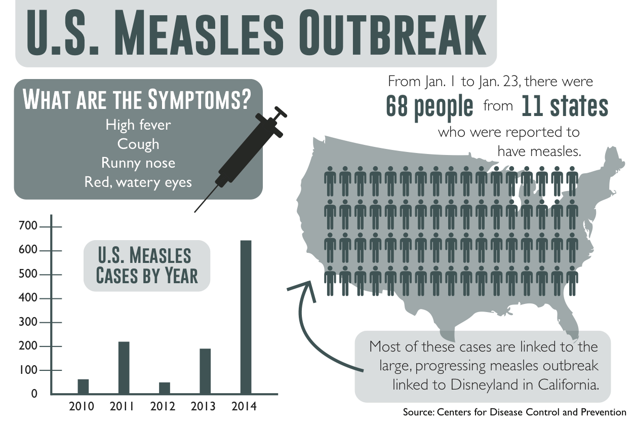 Measles unlikely to impact St. Thomas