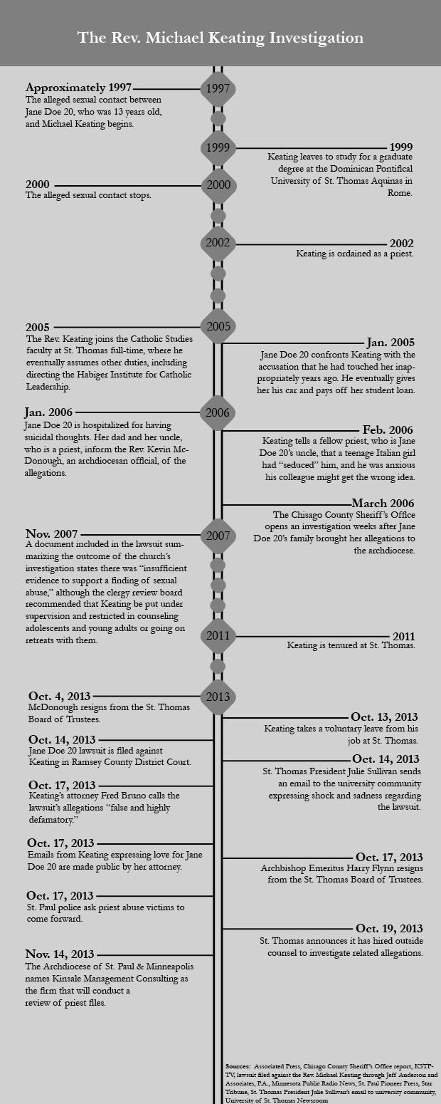 131122_KEATING_TIMELINE_INFOGRAPHIC