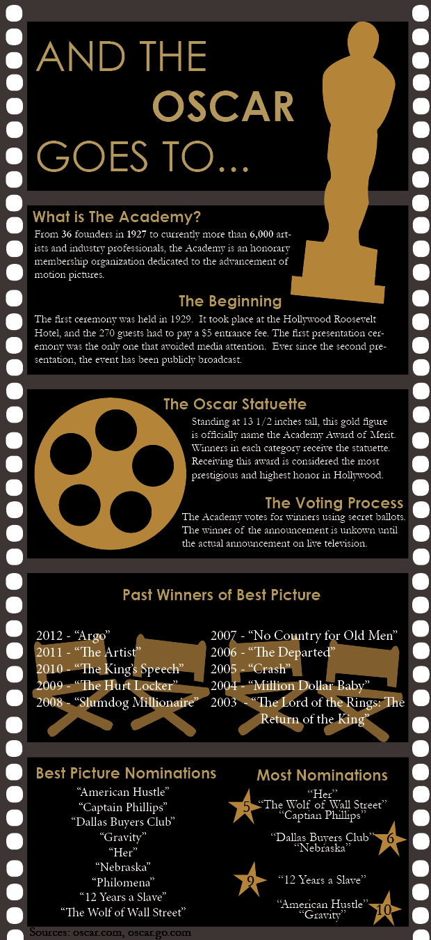 140602_OSCARS_INFOGRAPHIC