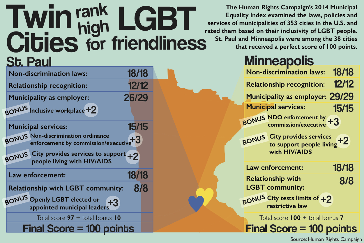 Infographic designer minneapolis