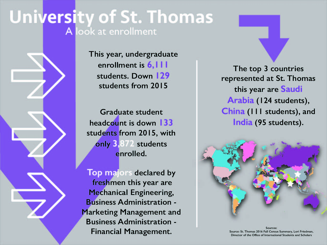 Enrollment by the numbers: 2016 breaks record for number of St. Thomas applicants