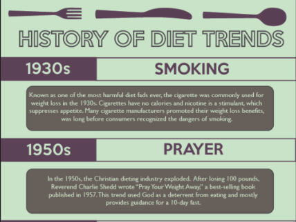 Diet trends through the years