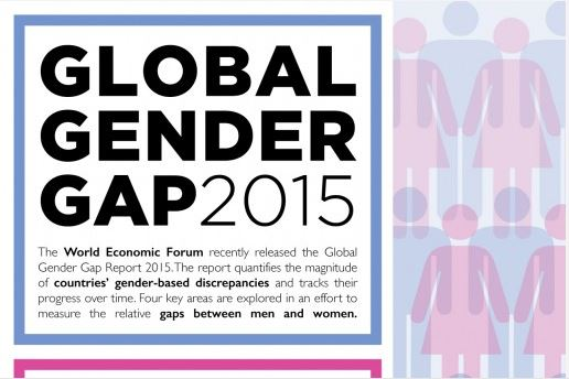 Global gender gap 2015