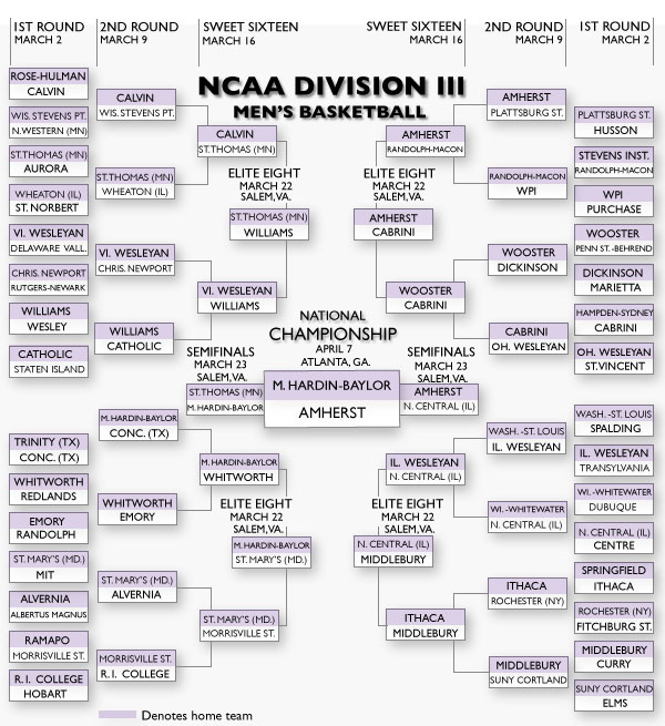 NCAA Football Playoff Bracket 2013