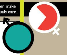 Equal Pay Day symbolizes gender wage gap