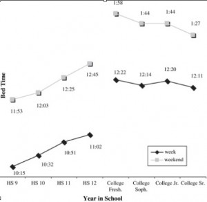 """<p>The average bedtimes for high school and college students on weekdays and weekends. (Courtesy """"Journal of Adolescent Health"""")</p>"""