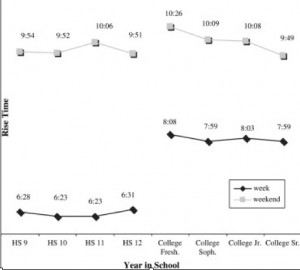 """<p>The average times high school and college students wake up on weekdays and weekends. (Courtesy """"Journal of Adolescent Health"""")</p>"""