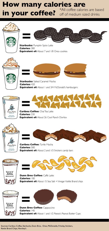 Healthy Mcdonalds Coffee Drinks