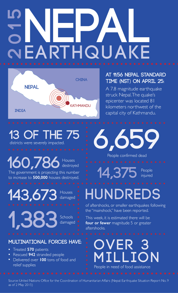 Facts surrounding the Nepal earthquake – TommieMedia