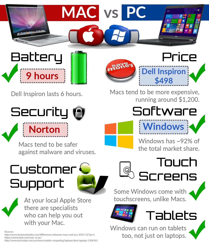 Mac vs PC – TommieMedia