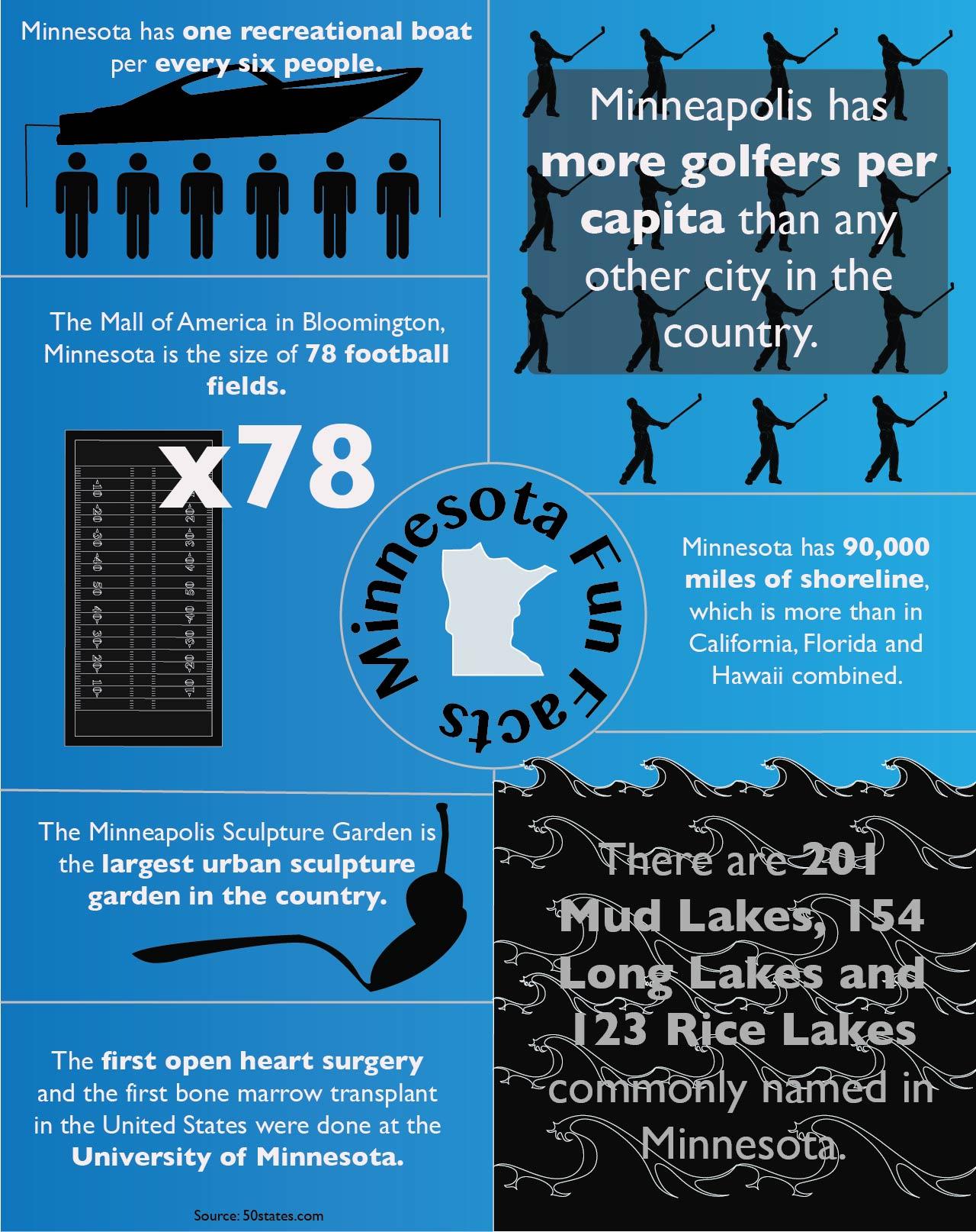 Minnesota Fun Facts Tommiemedia