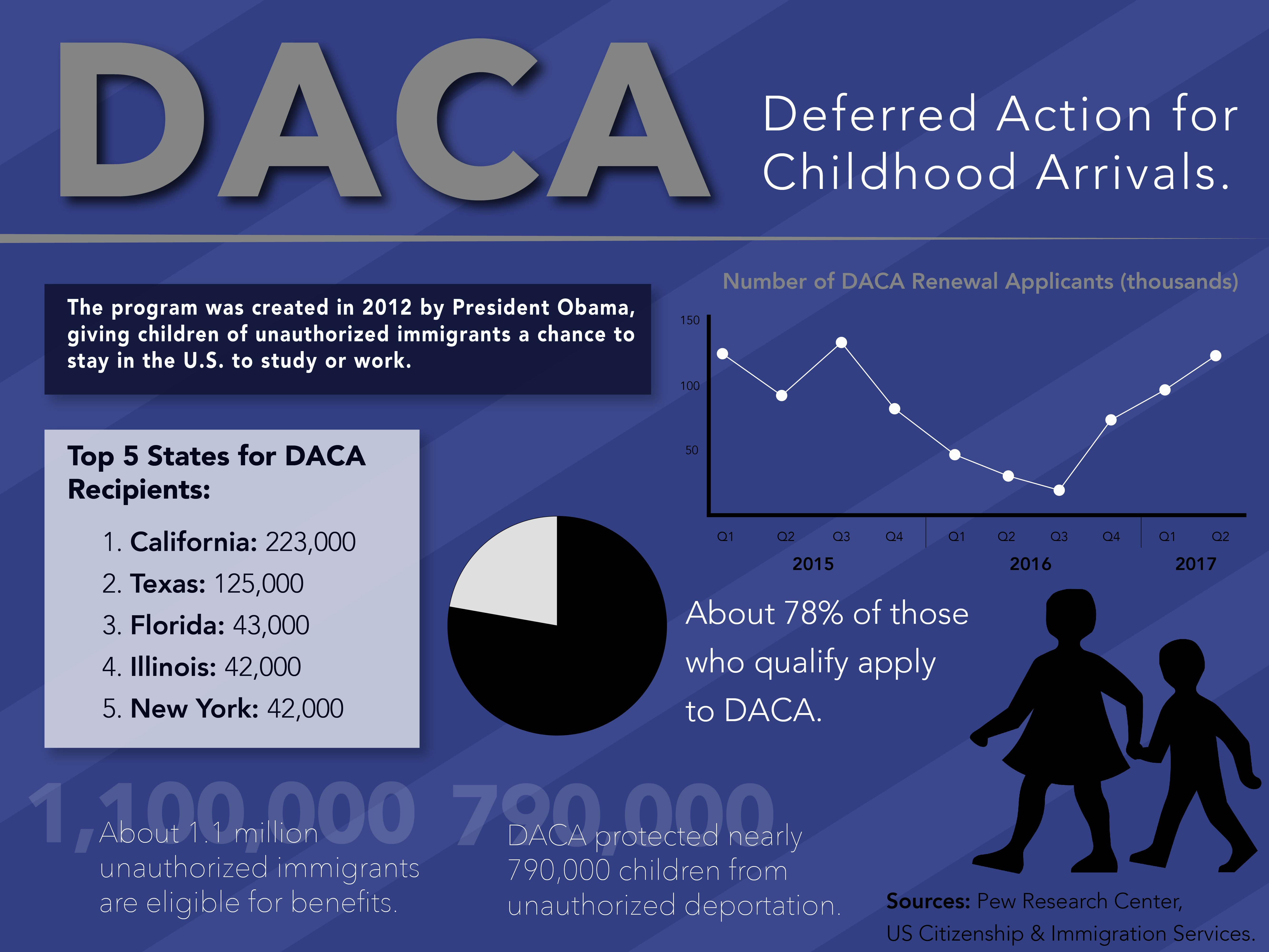 Deferred Action For Childhood Arrivals  >> Deferred Action For Childhood Arrivals By The Numbers Tommiemedia