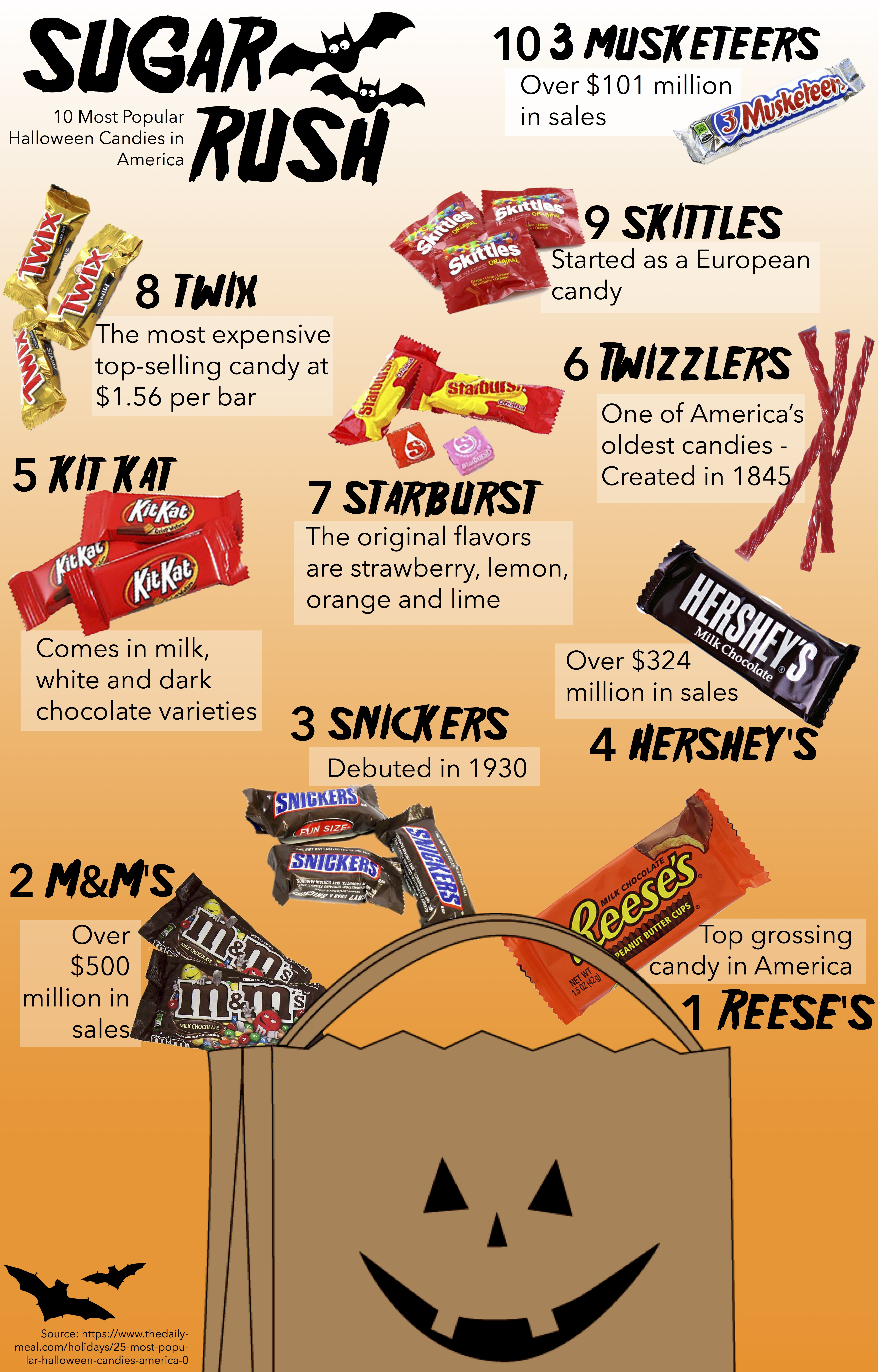 sugar rush: the 10 most popular halloween candies in america