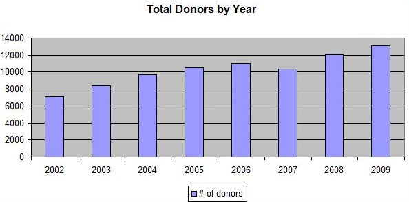 <p>St. Thomas' number of corporate and individual donors has fluctuated over the last years. (Graph courtesy of the St. Thomas Development Office)</p>