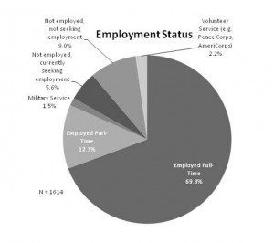 <p>Since 2006, 5.6 percent of St. Thomas graduates are unemployed and searching for work. (Graphic courtesy of St. Thomas' Institutional Research and Analysis department</p>