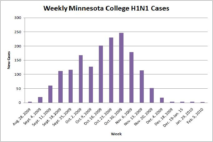 Number of H1N1 cases at Minnesota colleges for each week since Aug. 28, according to the American College Health Association.