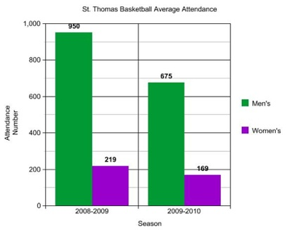 Attendance at men's basketball games has dropped 29 percent, while the women's games have seen 23 percent smaller crowds. (Brian Matthews/TommieMedia)