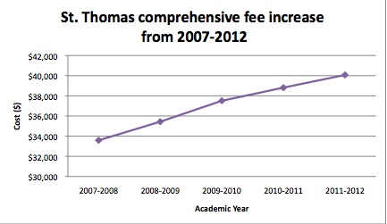 comprehensive fee increase