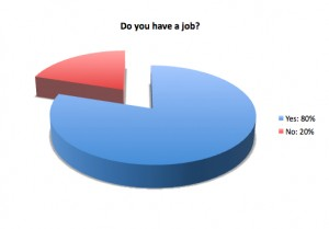 <p>In a TommieMedia survey of 100 participants, 80 people currently have one or more jobs. </p>