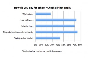 <p>Most St. Thomas students are using loans, scholarships and assistance from family to pay tuition, according to a TommieMedia survey. </p>
