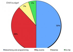 The breakdown of the STAR budget. (Theresa Malloy/TommieMedia)